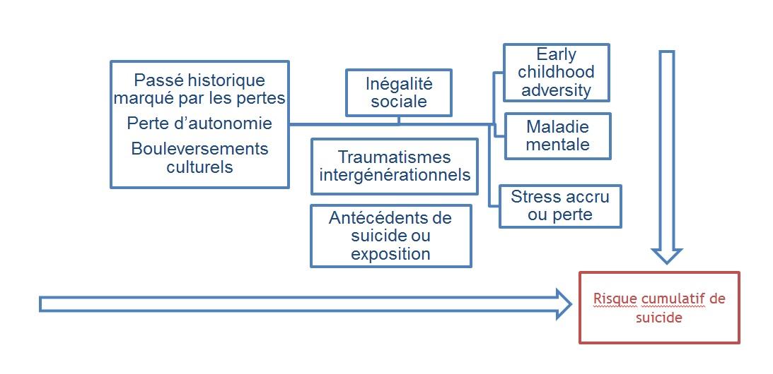 Facteurs de risque du suicide