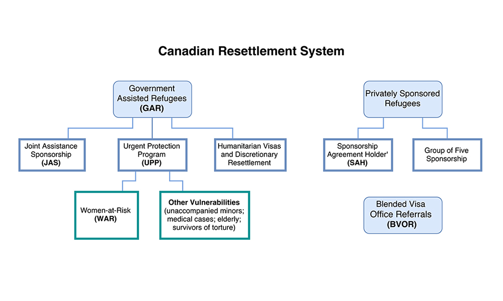 Canadian Resettlement System