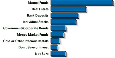 Mutual Fund Investment