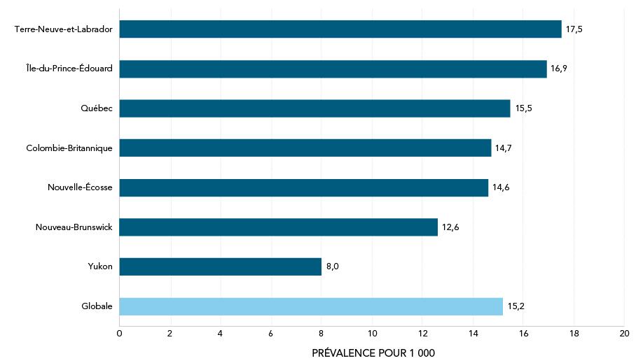 Prévalence du TSA selon la province, le territoire et de façon globale, 2015