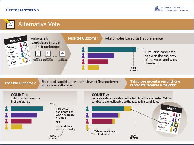 Alternative Vote