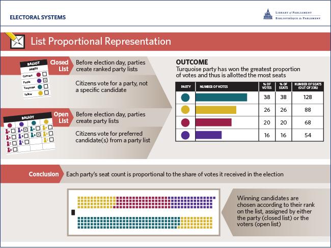 List Proportional Representation (List PR)