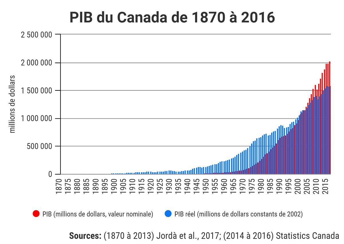 PIB du Canada de 1870 \u00e0 2016
