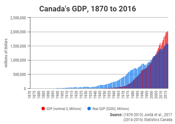 Canada's GDP, 1870 to 2016