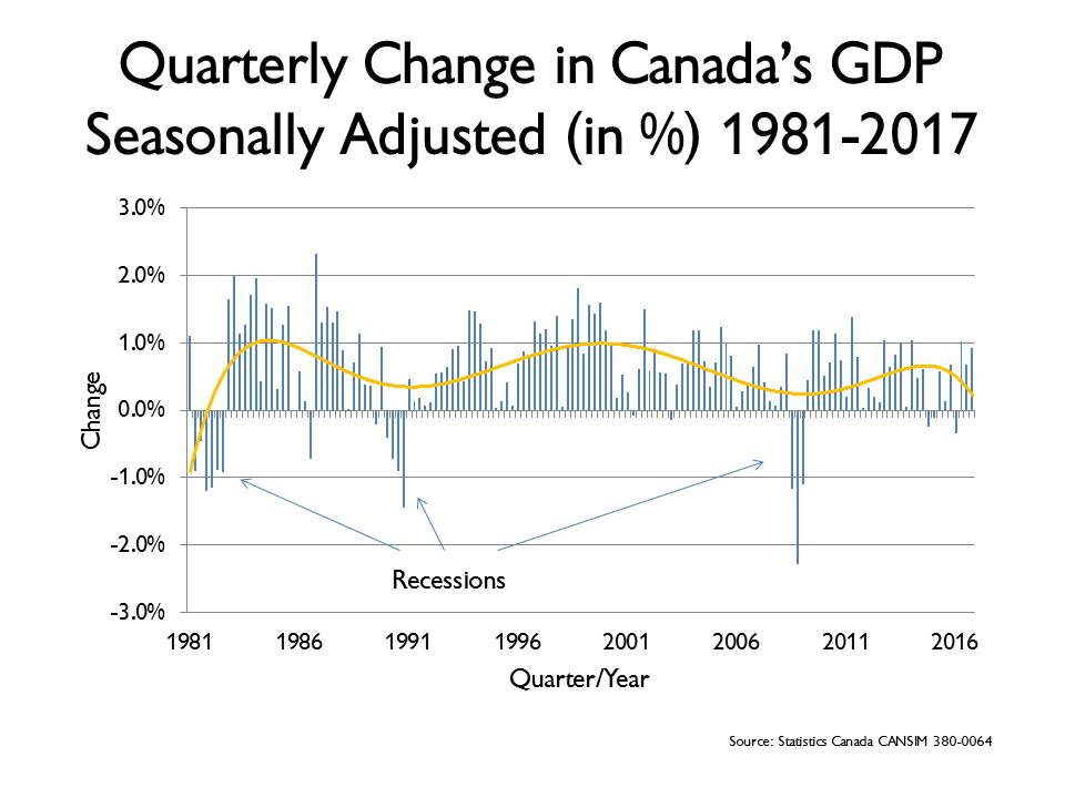 Recessions in Canada
