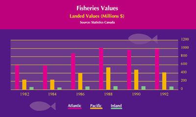 Pêches, valeur des