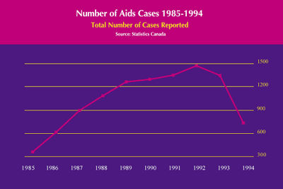 AIDS, Number of New Cases