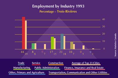 Trois-Rivières Employment