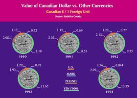 Valeur du dollar canadien