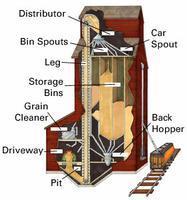 Élévateur à grains, fonctionnement