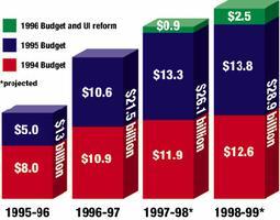 Réductions budgétaires