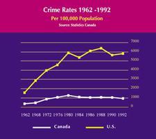 Taux de criminalité au Canada