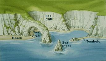 Formes littorales