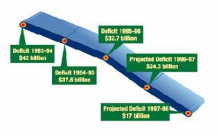 Réduction du déficit