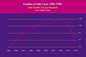 SIDA : nombre de nouveaux cas