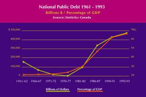 National Public Debt