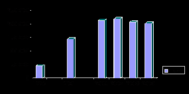 Canadian Bison population graph