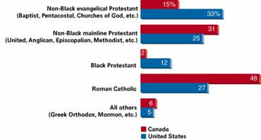 Christians by Major Denominations