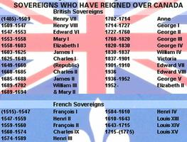 Sovereigns of Canada, Table