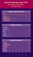 Mineral Production Values