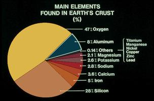 Elements in the Earth