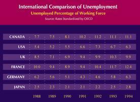 Chômage dans le monde