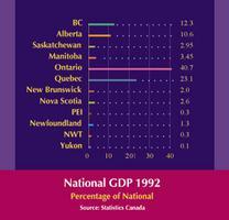 PIB par province