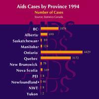 SIDA : victimes selon les groupes à risque