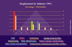 Chicoutimi - Jonquière, emploi à