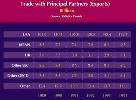 Commerce (exportations)