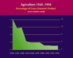 Agriculture en pourcentage du PIB