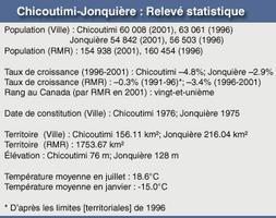 Chicoutimi-Jonquière : Relevé statistique