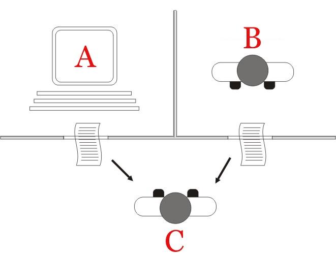 Diagramme du test de Turing (jeu de l'imitation)