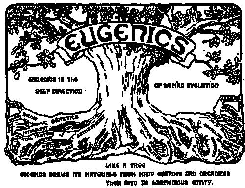 Logo of the Second International Congress of Eugenics, 1921.