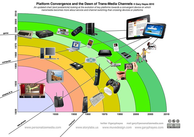 technological-convergence