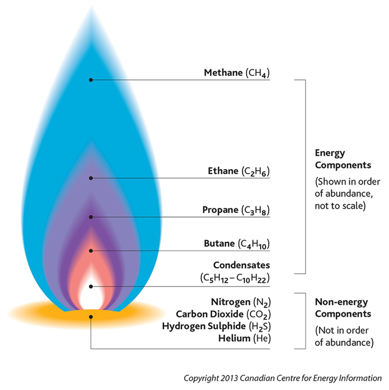 Visual representation of the components of raw natural gas